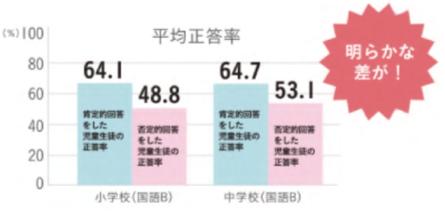 平成27年全国学カ·学習状況調査(対象:小6·中3)大阪市結果